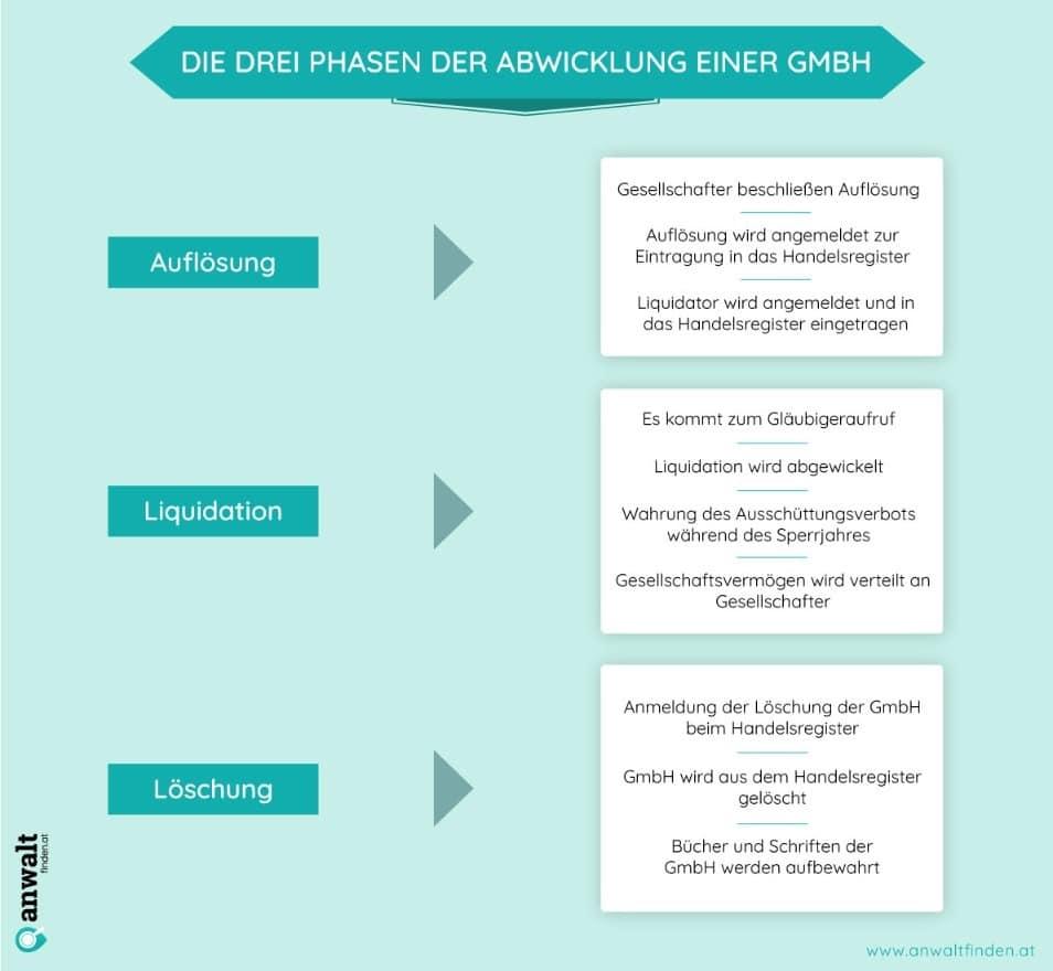3 Phasen einer GmbH Auflösung